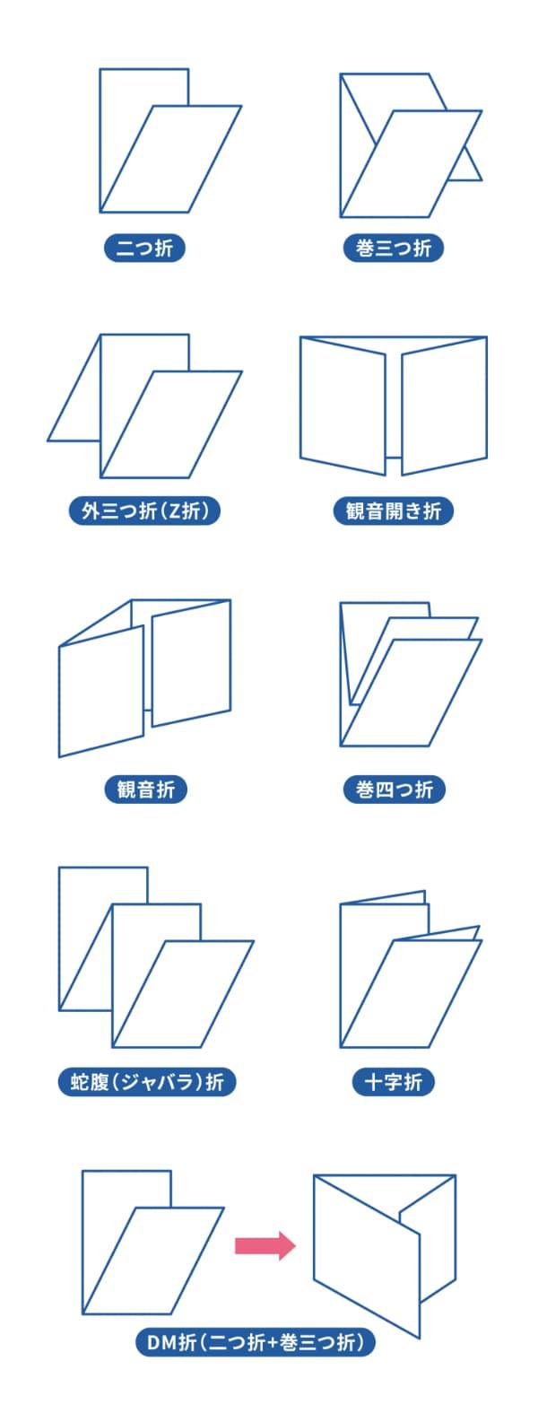 折り加工の種類