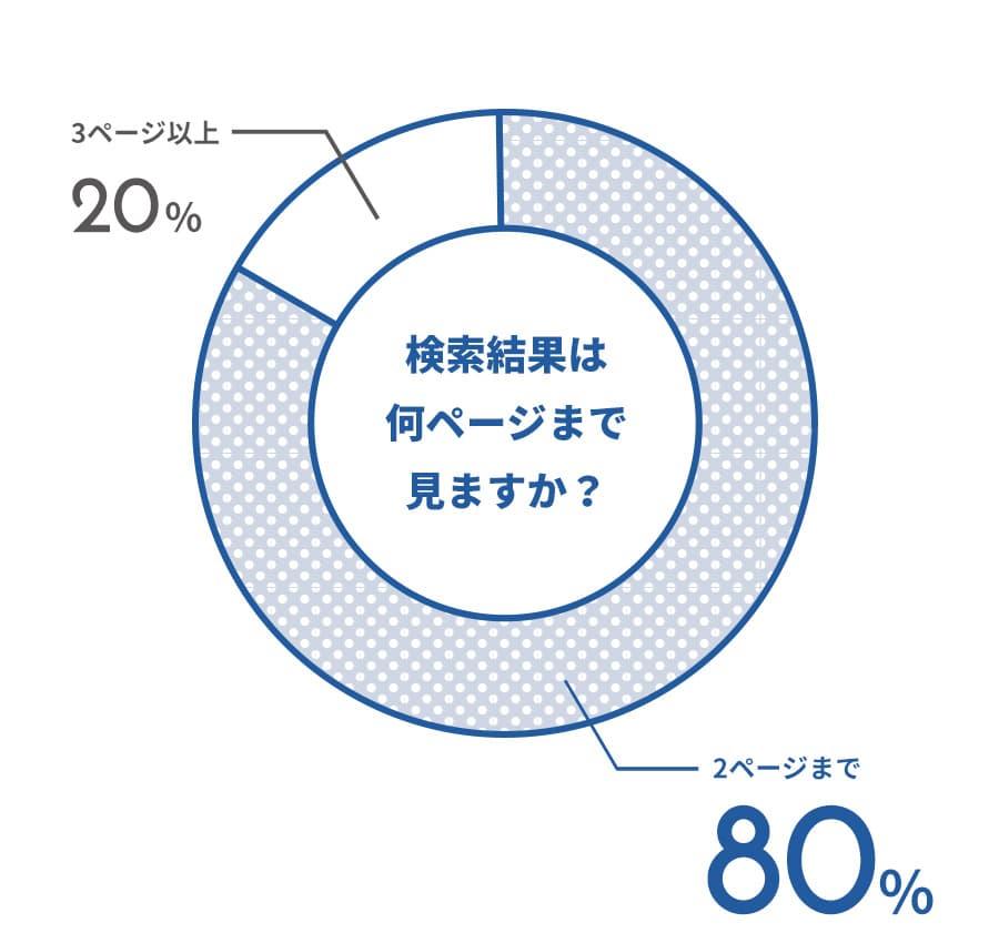 80%の人が2ページ以上は見ない結果